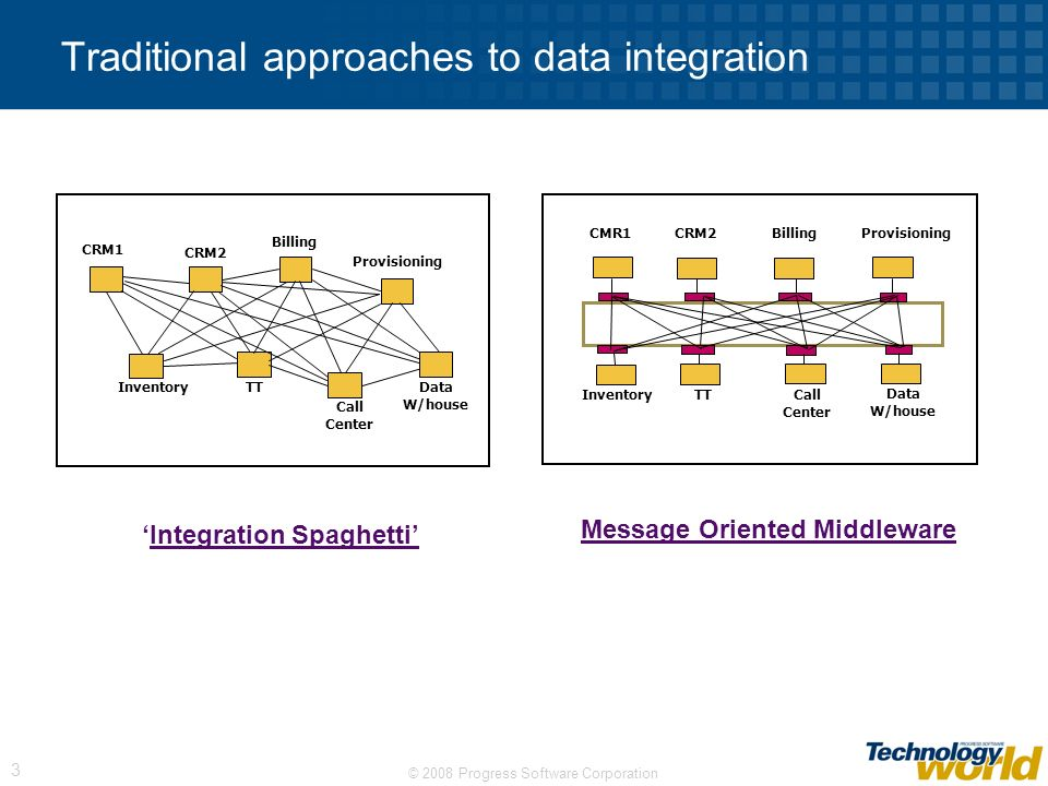 Traditional approaches to data integration