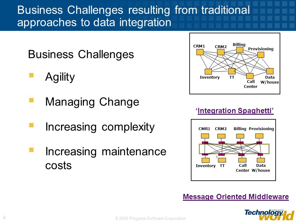 Increasing complexity Increasing maintenance costs