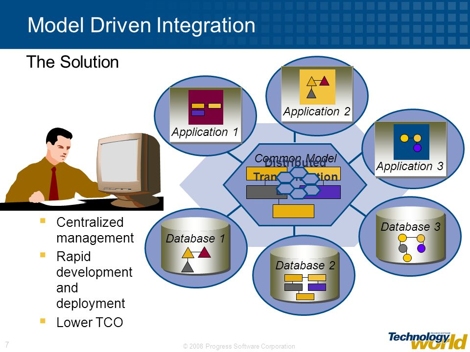 Model Driven Integration