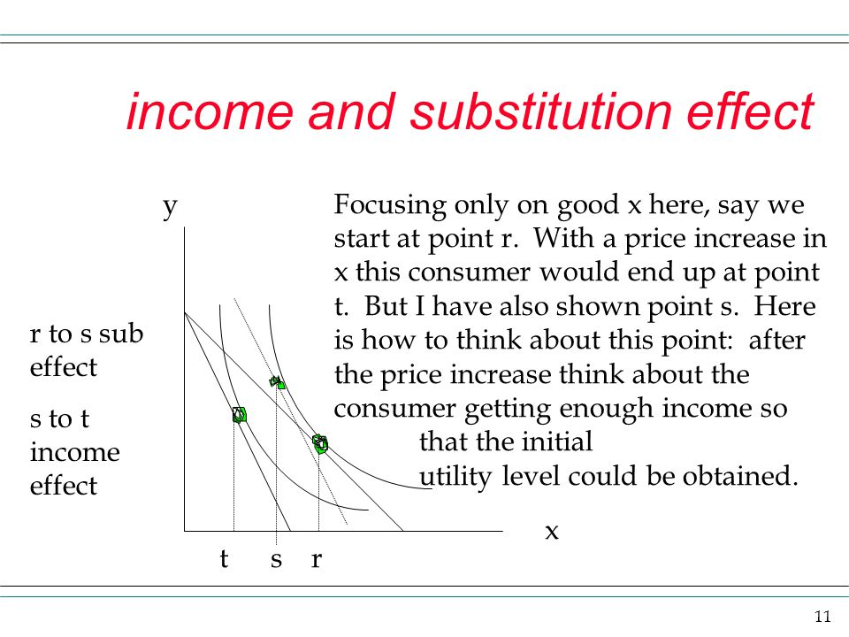 income and substitution effect