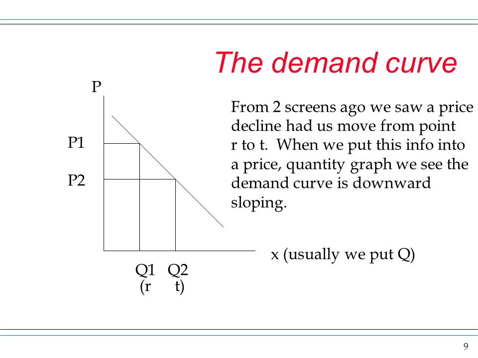 The demand curve P From 2 screens ago we saw a price