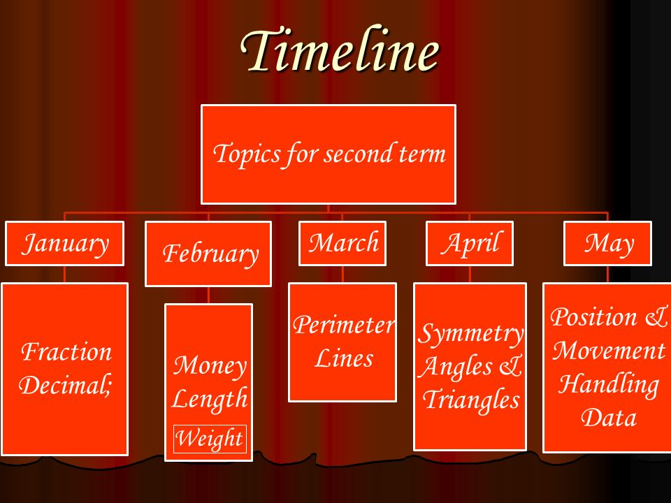 Timeline Topics for second term January Fraction Decimal; February