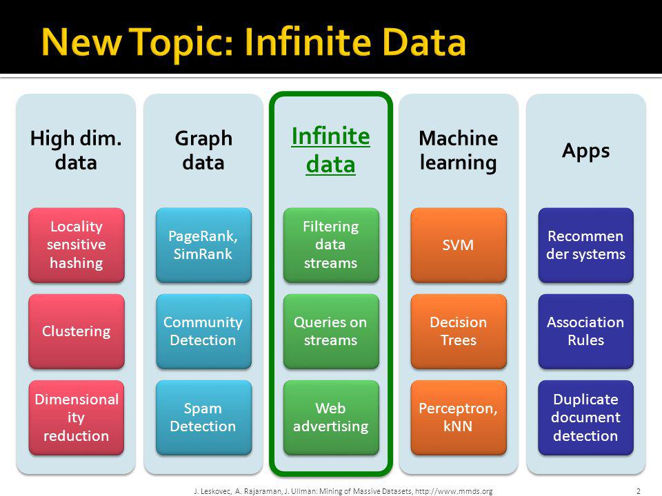 New Topic: Infinite Data