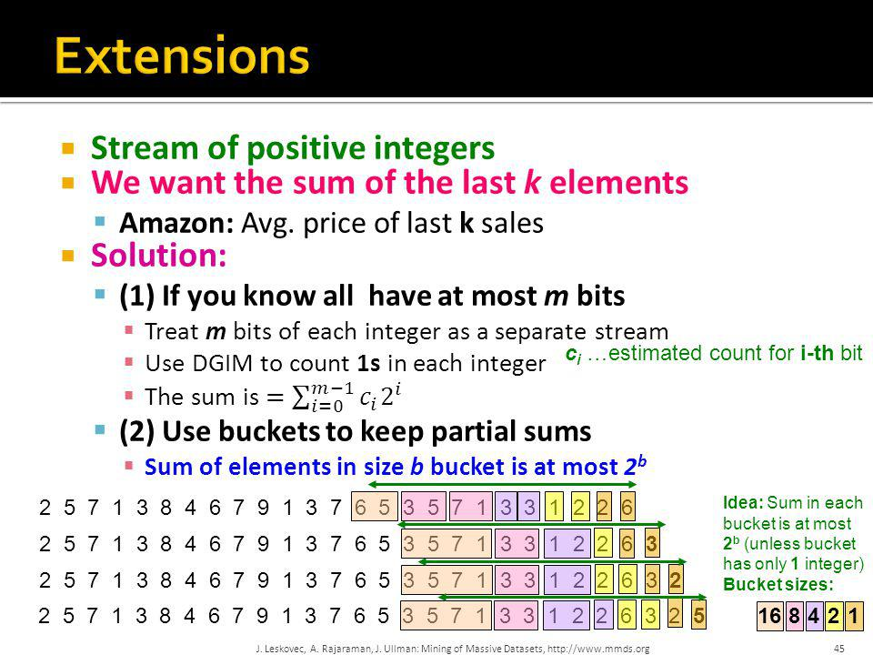 Extensions Stream of positive integers