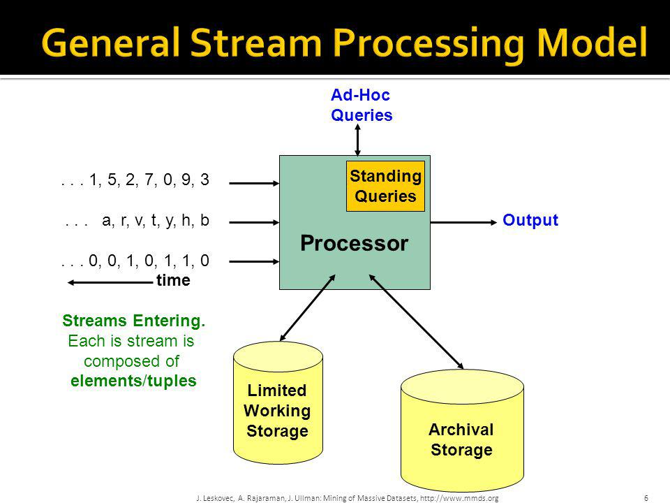 General Stream Processing Model