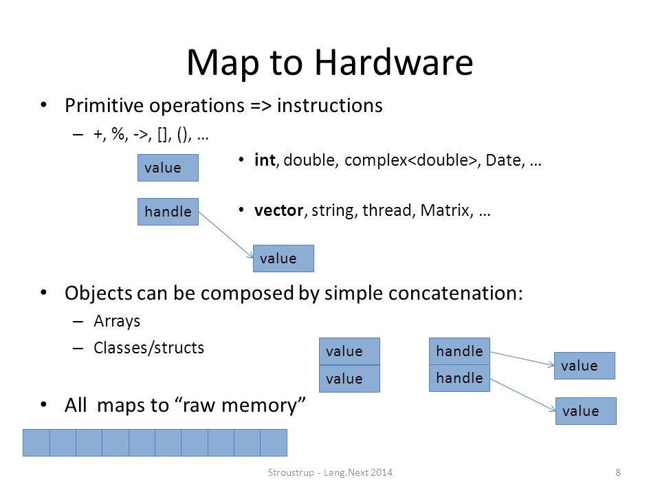 Map to Hardware Primitive operations => instructions