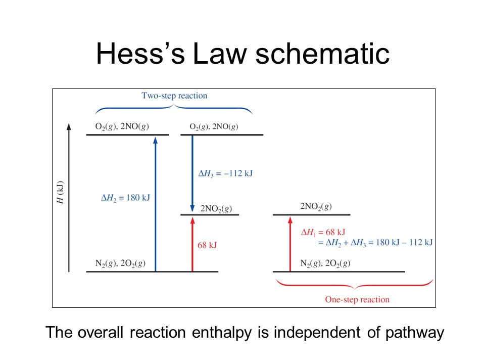 Hess's Law schematic The overall reaction enthalpy is independent of pathway