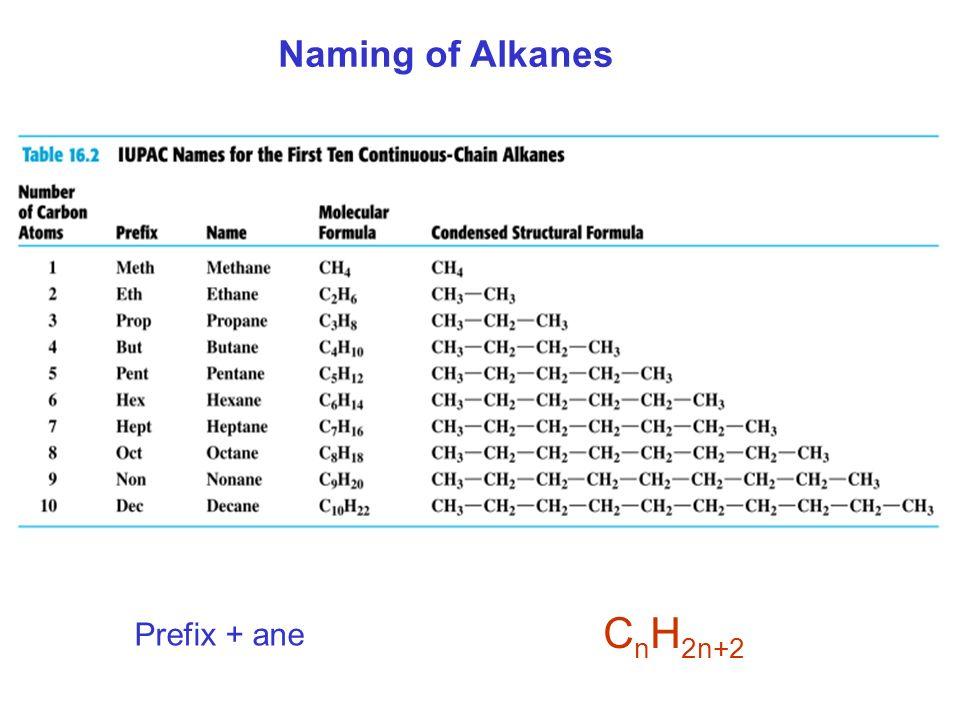Naming of Alkanes CnH2n+2 Prefix + ane