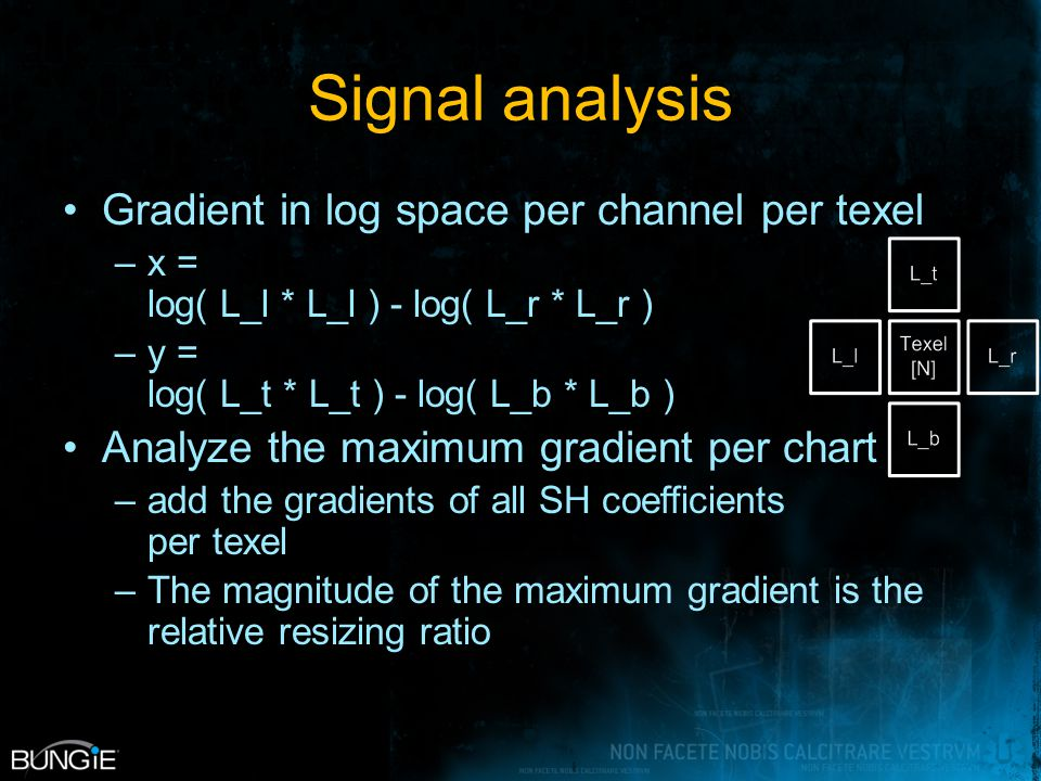 Signal analysis Gradient in log space per channel per texel