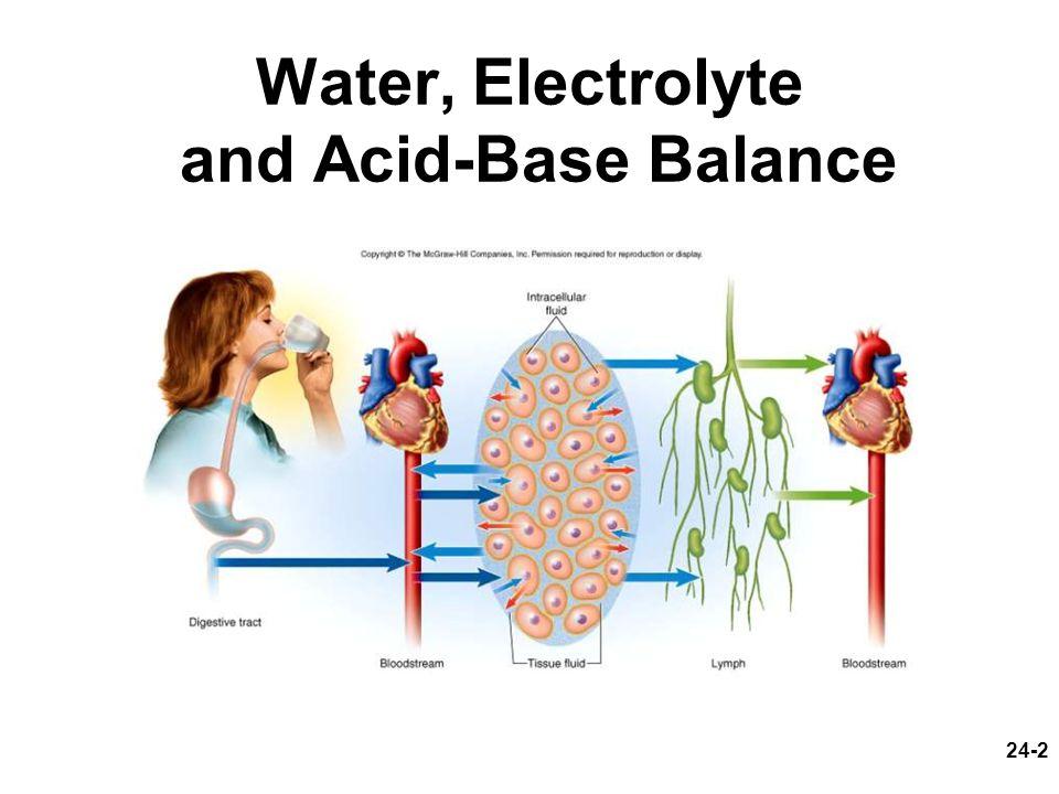 Water, Electrolyte and Acid-Base Balance
