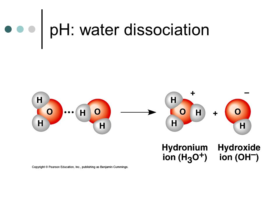 pH: water dissociation
