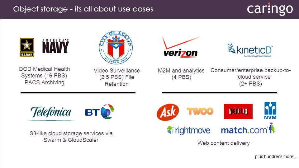 Object storage - its all about use cases