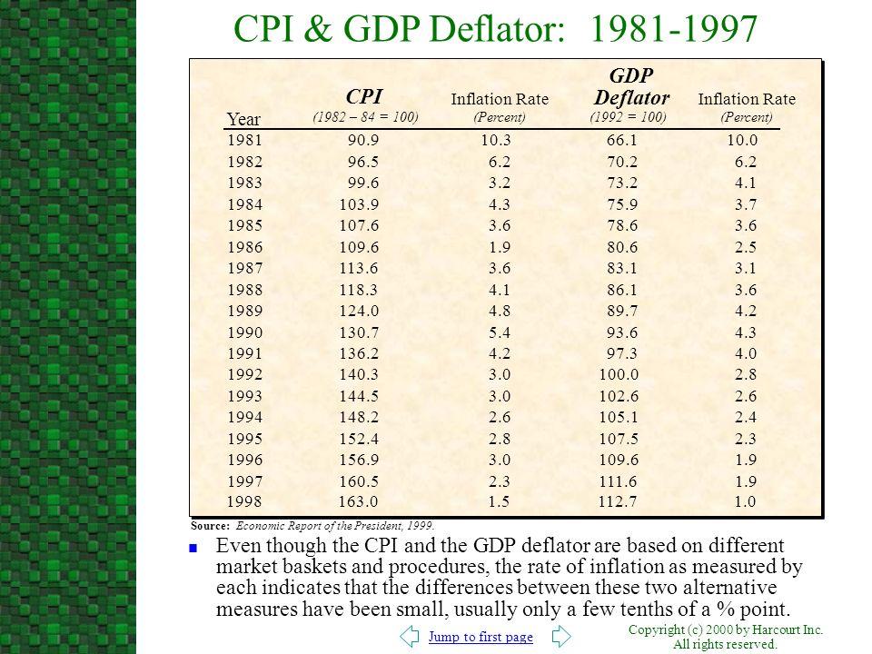 CPI & GDP Deflator: 1981-1997 GDP CPI Deflator