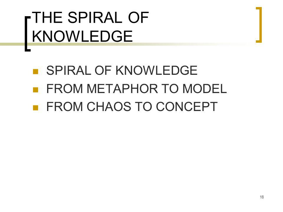 THE SPIRAL OF KNOWLEDGE