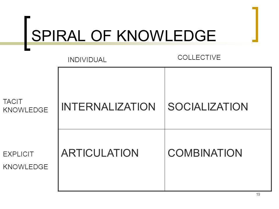SPIRAL OF KNOWLEDGE INTERNALIZATION SOCIALIZATION ARTICULATION