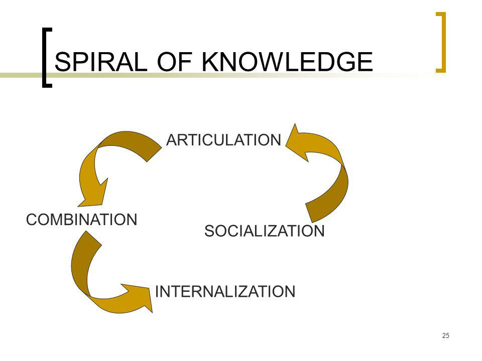 SPIRAL OF KNOWLEDGE ARTICULATION COMBINATION SOCIALIZATION