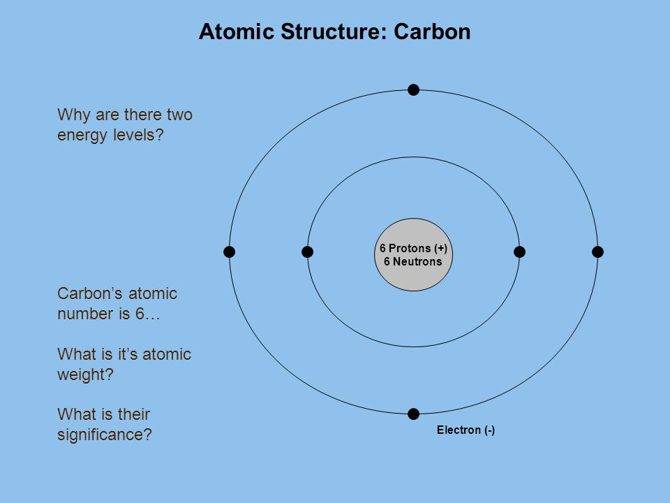 Atomic Structure: Carbon