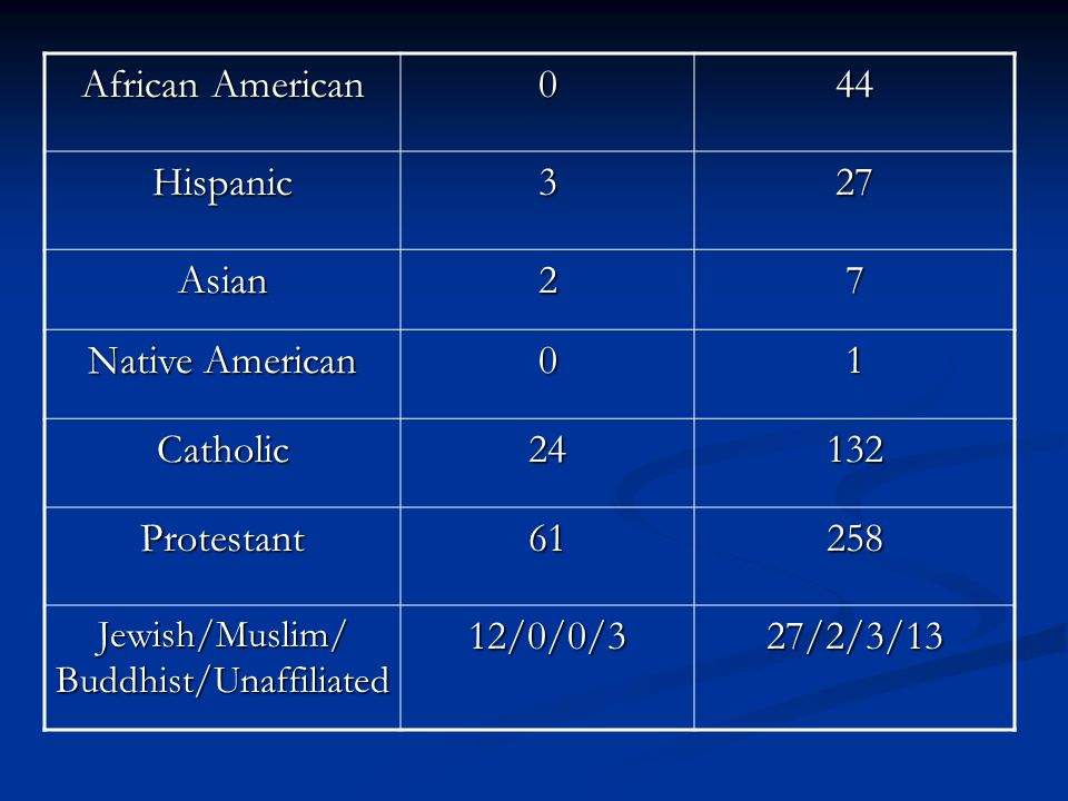 Jewish/Muslim/ Buddhist/Unaffiliated
