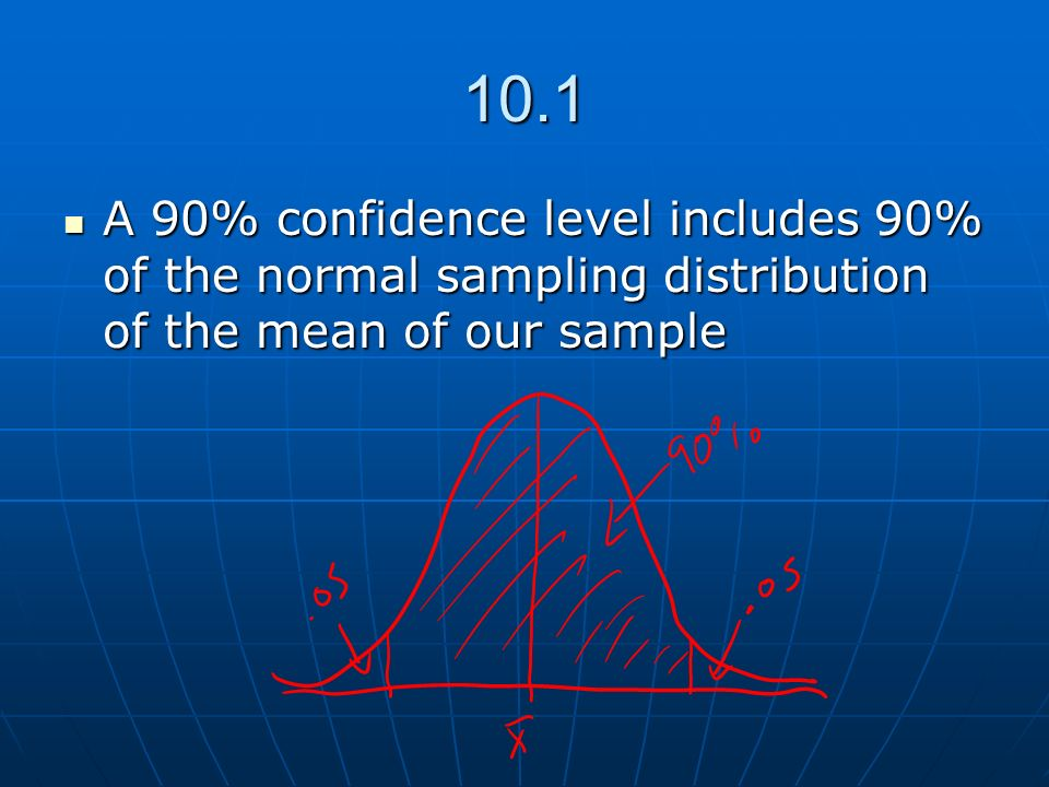 10.1 A 90% confidence level includes 90% of the normal sampling distribution of the mean of our sample.