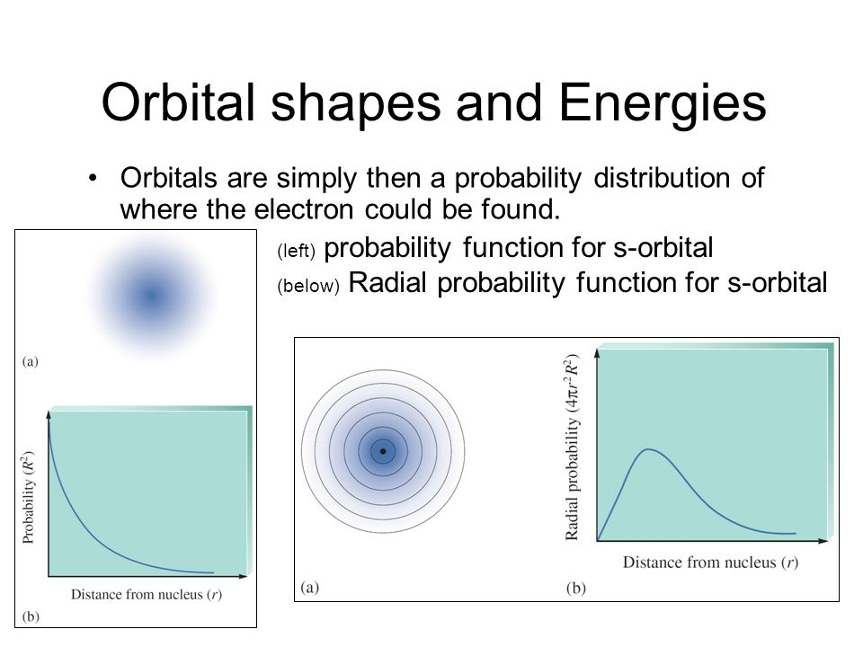 Orbital shapes and Energies