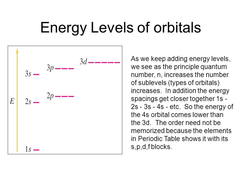 Energy Levels of orbitals