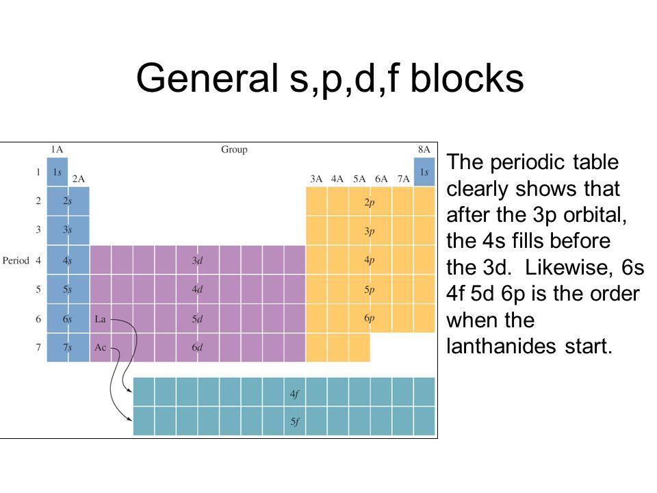 General s,p,d,f blocks