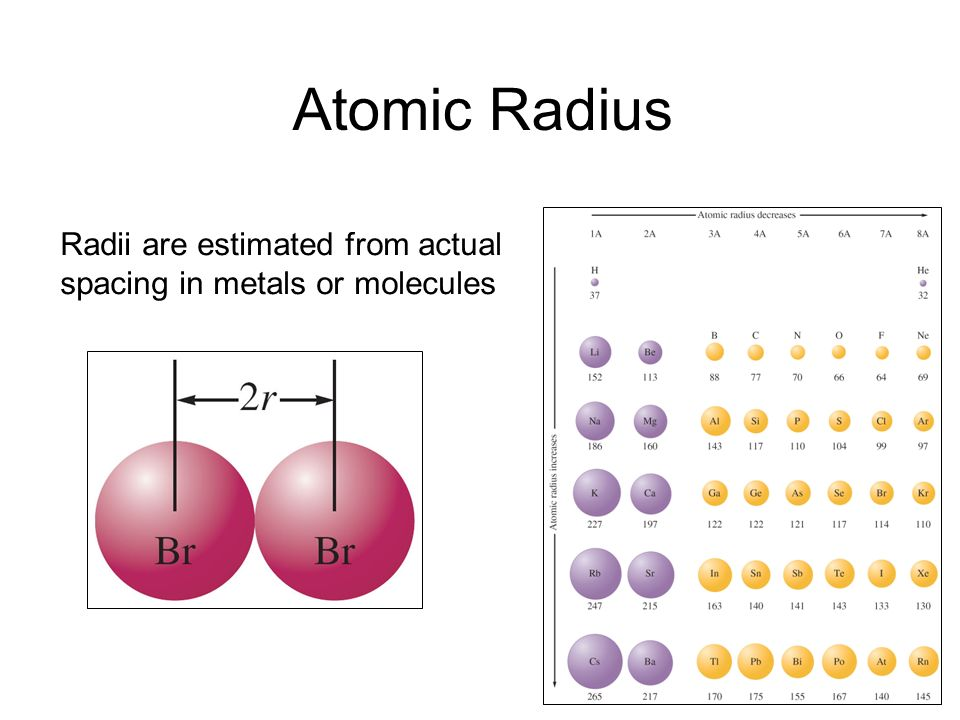Atomic Radius Radii are estimated from actual