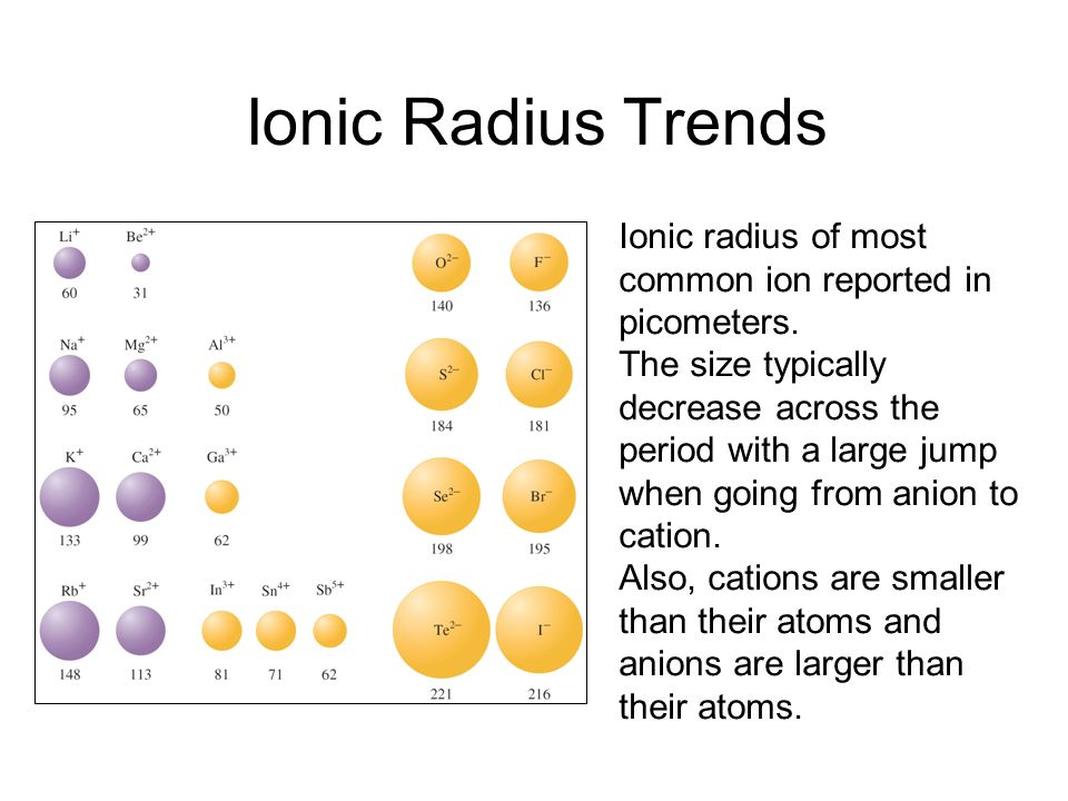 Ionic Radius Trends Ionic radius of most common ion reported in picometers.