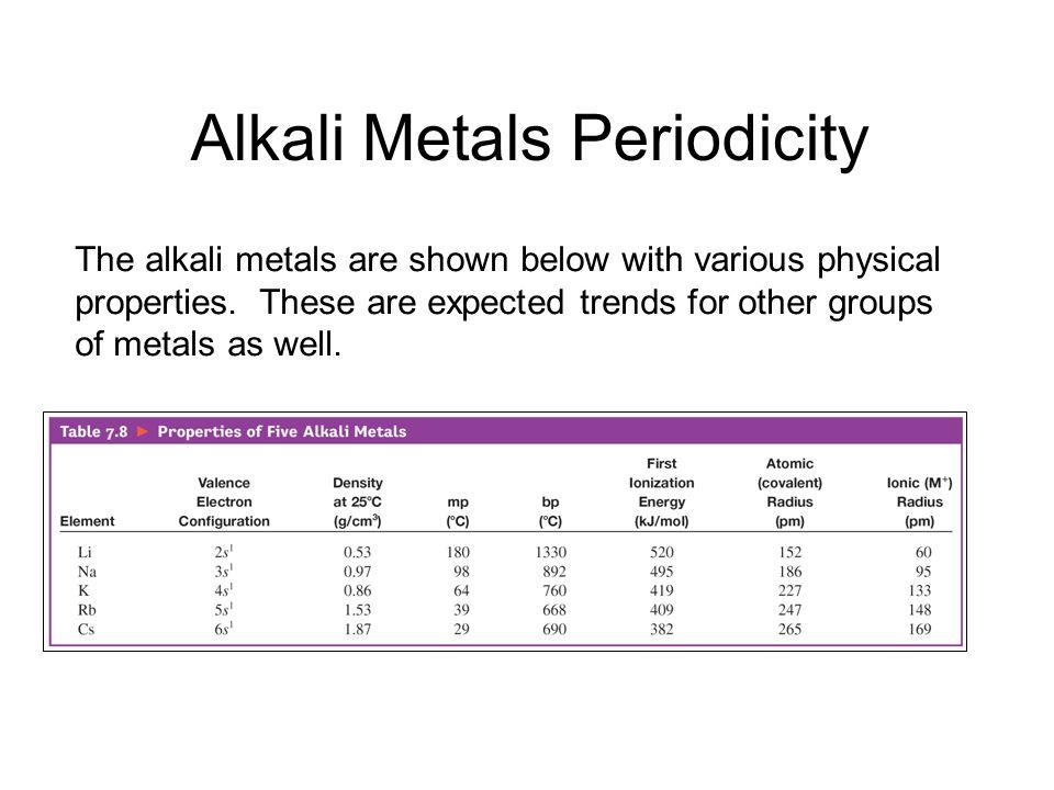 Alkali Metals Periodicity