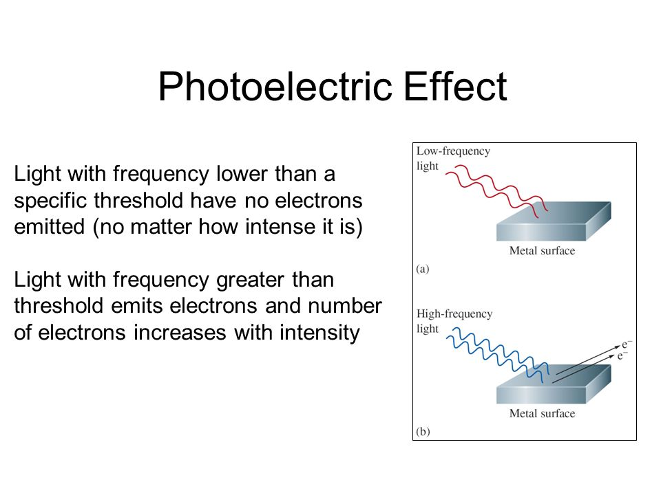 Photoelectric EffectLight with frequency lower than a specific threshold have no electrons emitted (no matter how intense it is)