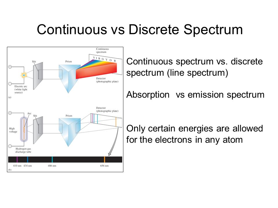 Continuous vs Discrete Spectrum