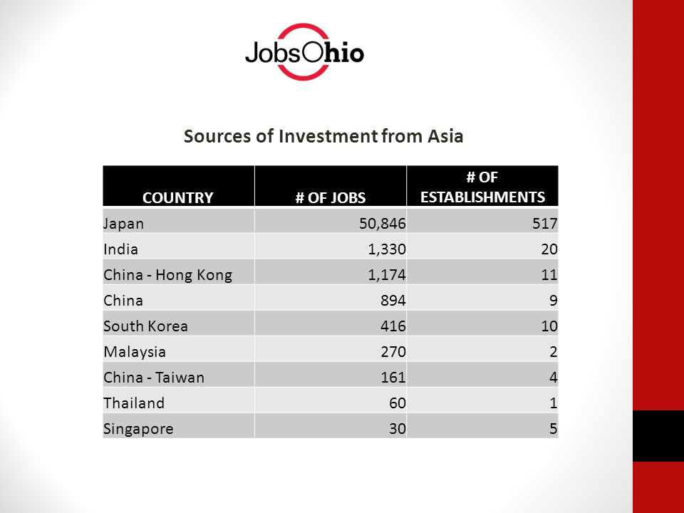 Sources of Investment from Asia