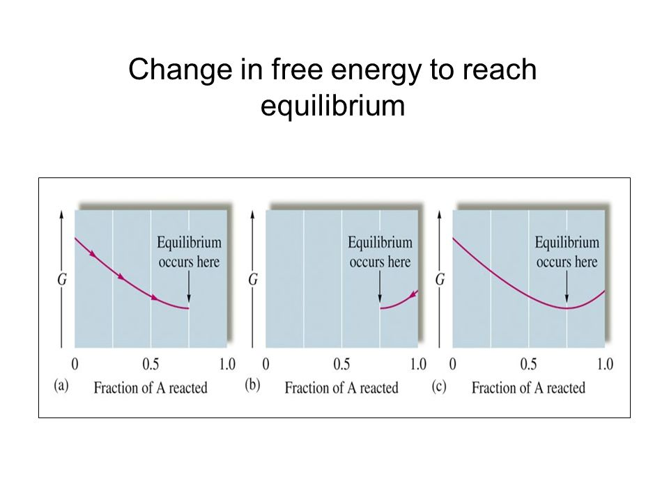 Change in free energy to reach equilibrium