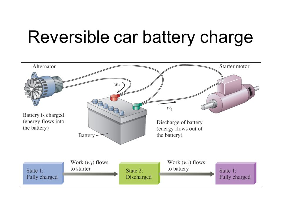 Reversible car battery charge