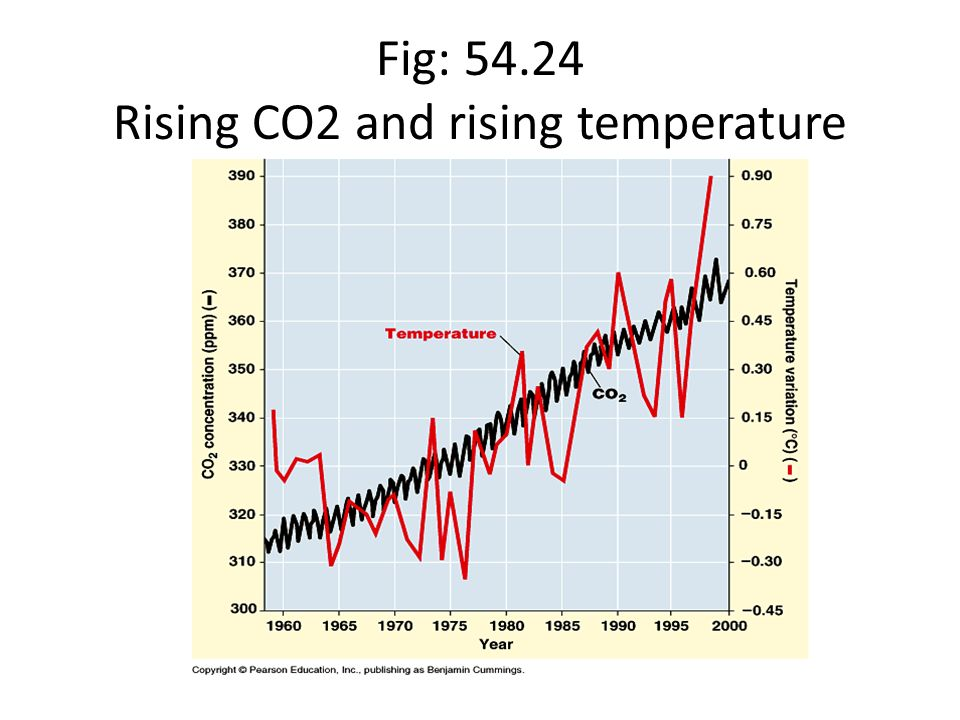 Fig: Rising CO2 and rising temperature