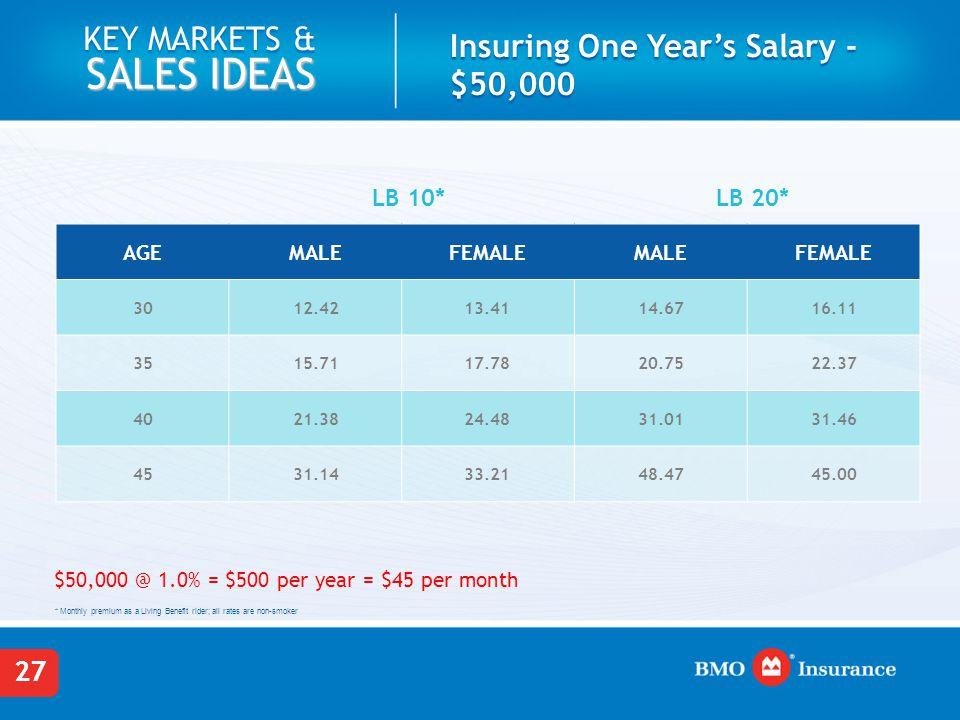 Insuring One Year's Salary - $75,000