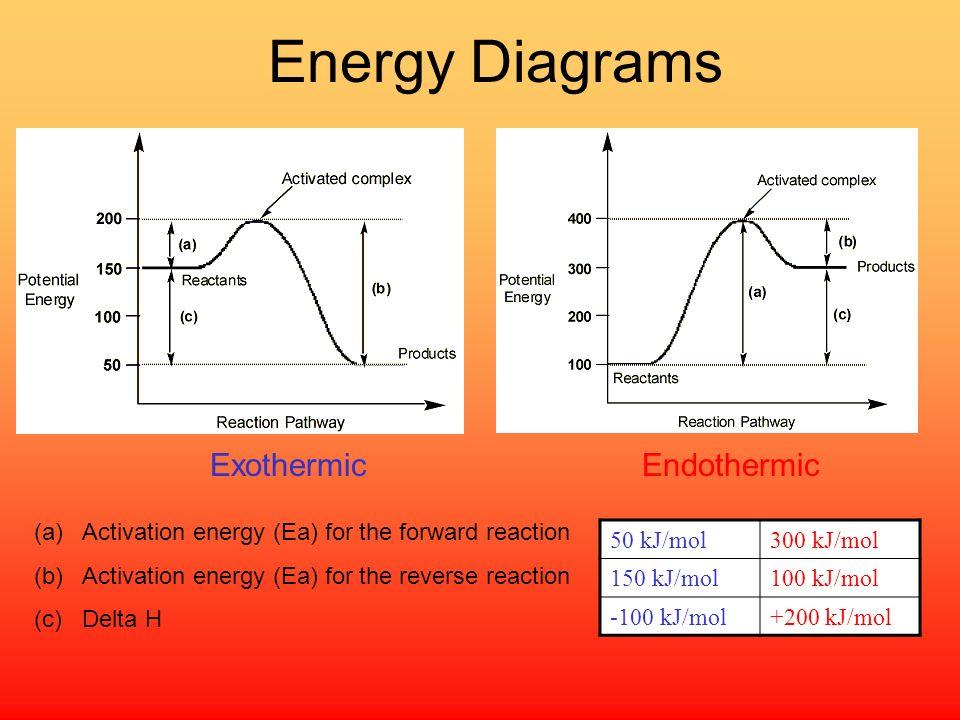 Energy Diagrams Exothermic Endothermic