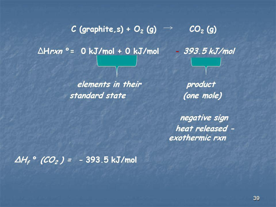 C (graphite,s) + O2 (g) CO2 (g) ΔHrxn °= 0 kJ/mol + 0 kJ/mol - 393