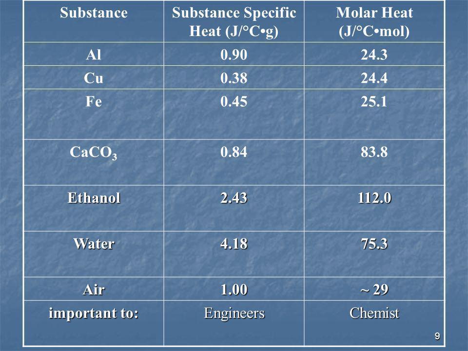 Substance Specific Heat (J/°C•g)