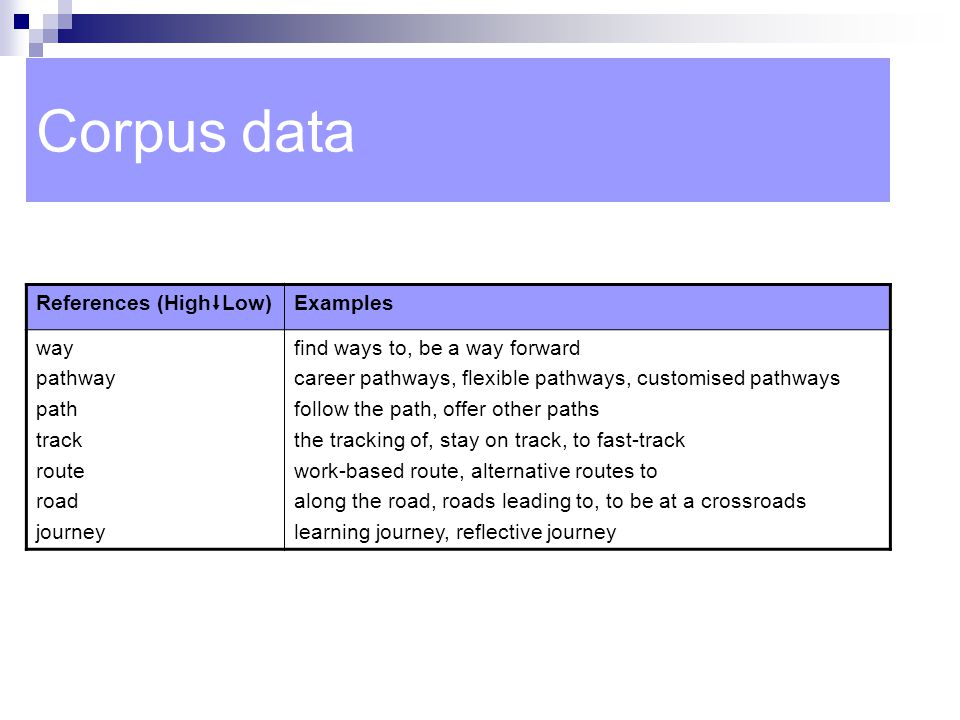 Corpus data References (HighLow) Examples way pathway path track