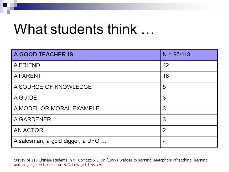 What students think … A GOOD TEACHER IS … N = 95/113 A FRIEND 42