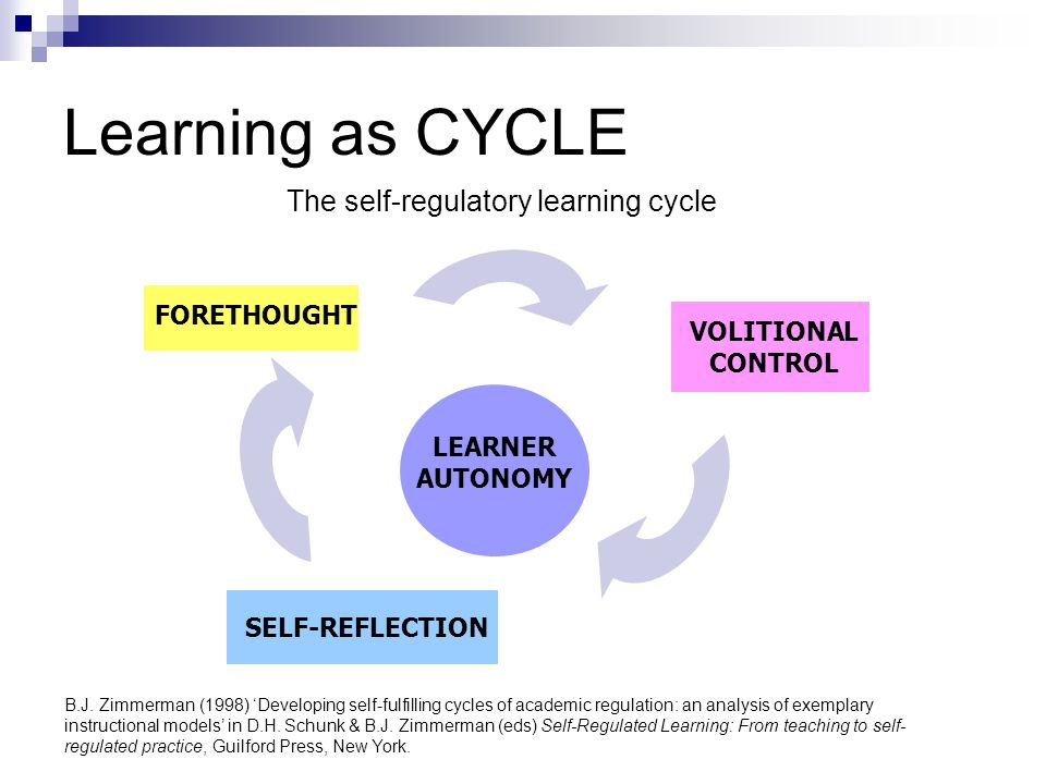 Learning as CYCLE The self-regulatory learning cycle FORETHOUGHT
