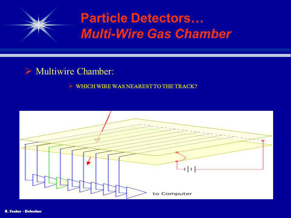 Particle Detectors… Multi-Wire Gas Chamber