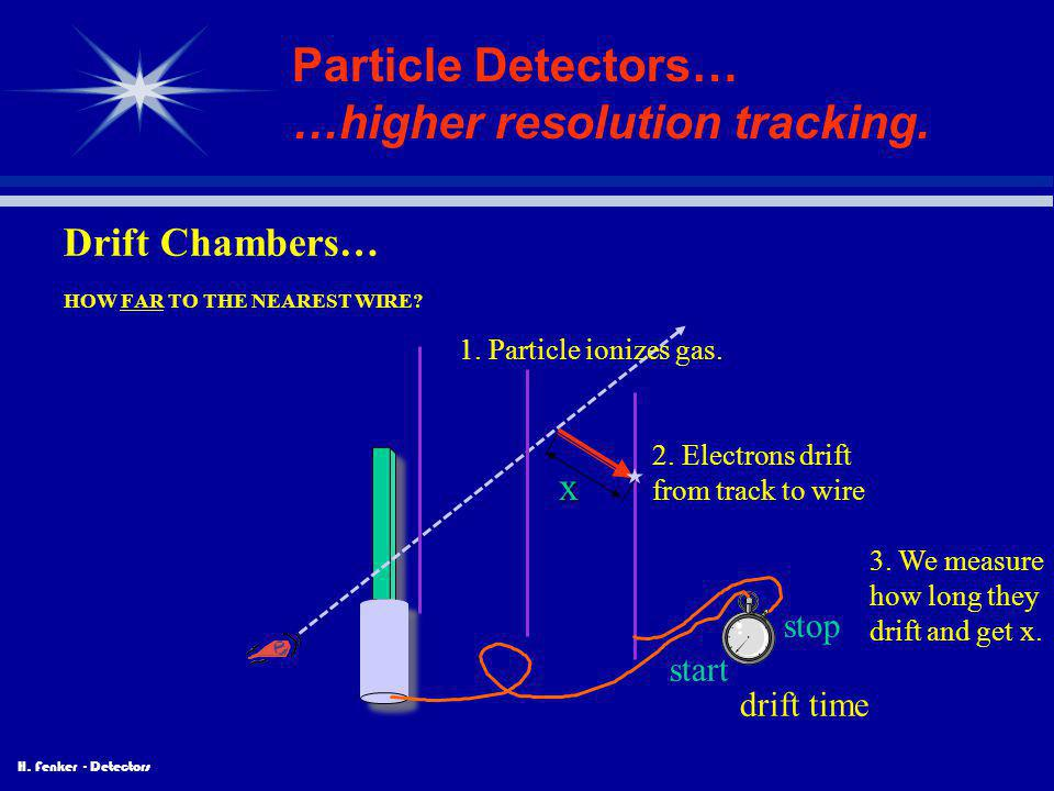 Particle Detectors… …higher resolution tracking.