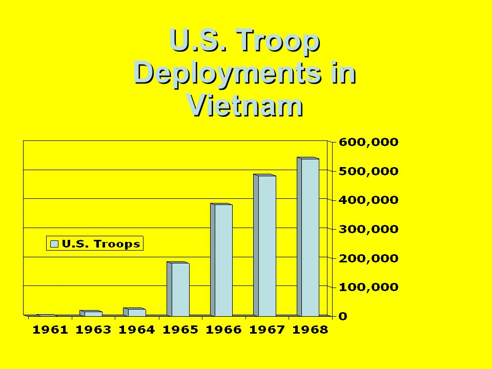 U.S. Troop Deployments in Vietnam
