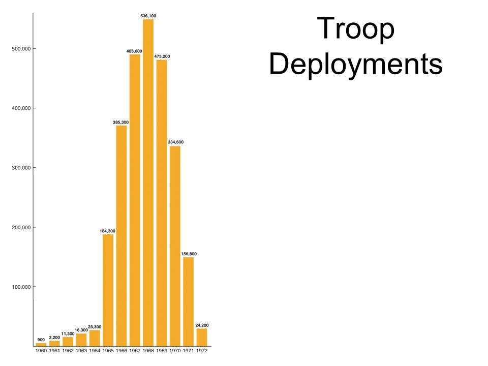 Troop Deployments
