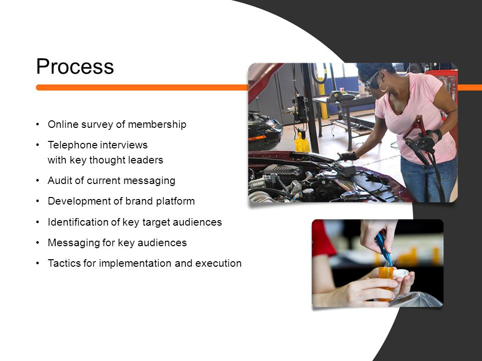 Process Online survey of membership