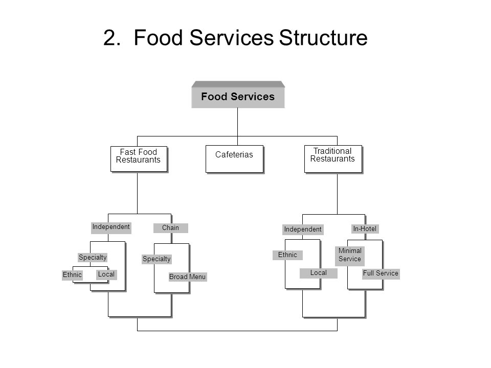 2. Food Services Structure