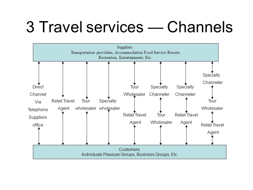 3 Travel services — Channels