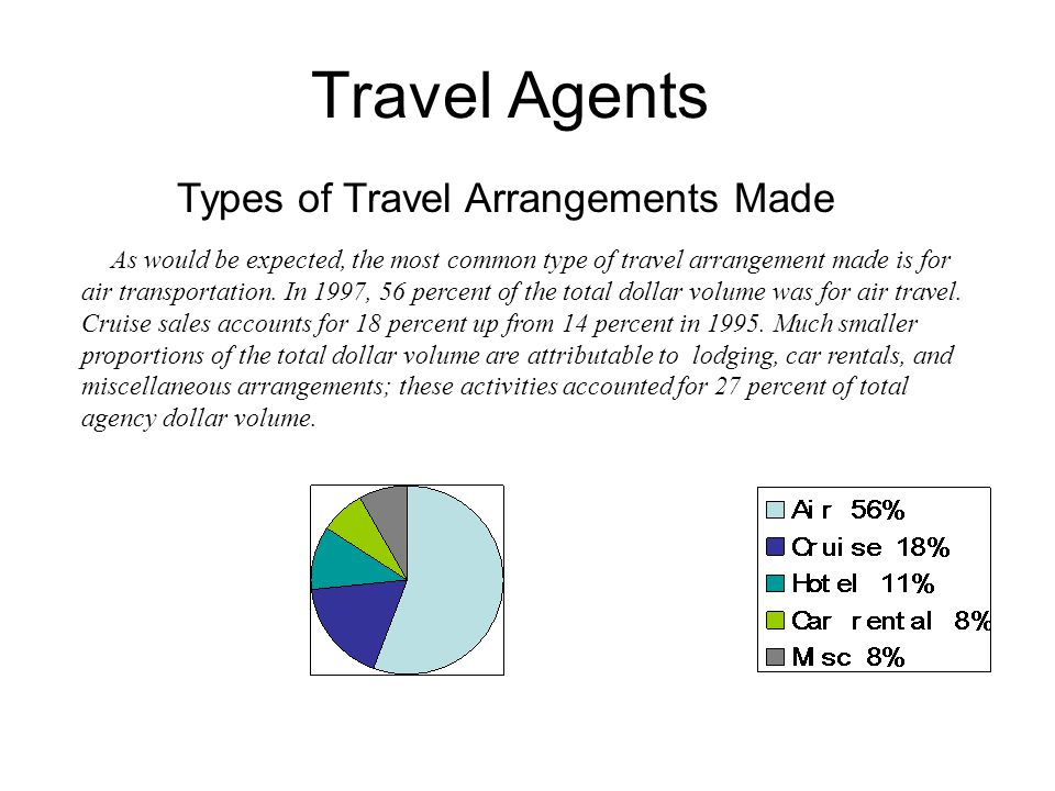 Types of Travel Arrangements Made
